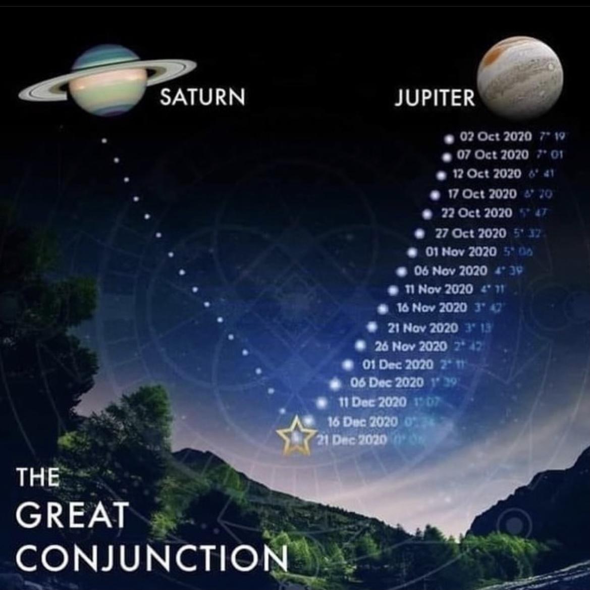 Jupiter Saturn Conjunction 2020